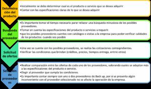 Proceso para seleccionar proveedores